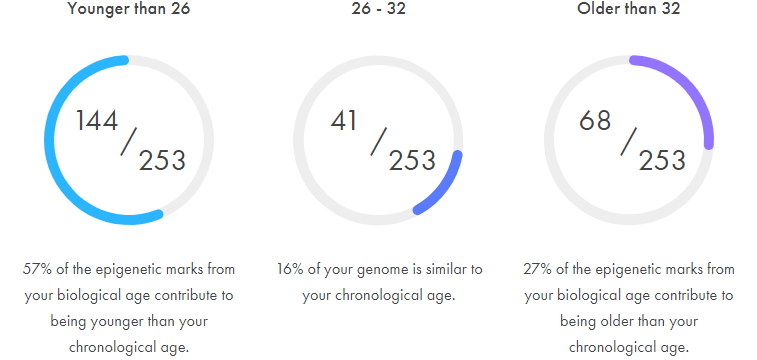 Awesome Screenshot Chromosome Ageing Chronomics 2019 07 09 09 07 53